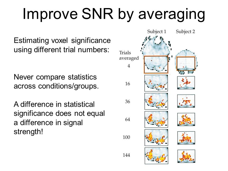 Improve SNR by averaging