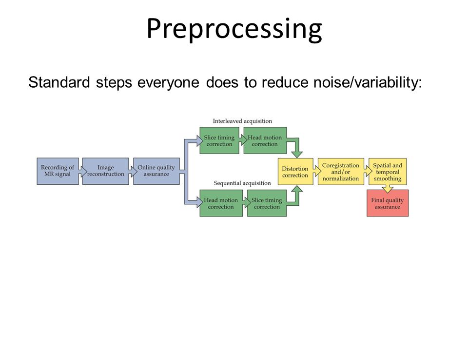 Preprocessing Standard steps everyone does to reduce noise/variability: