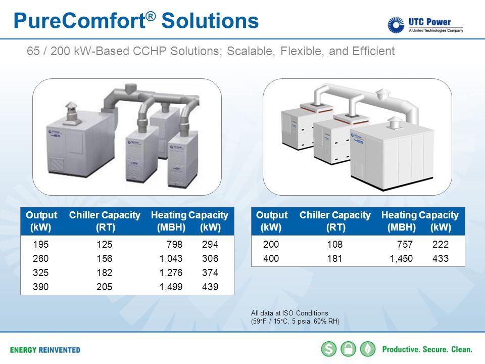 PureComfort® Solutions