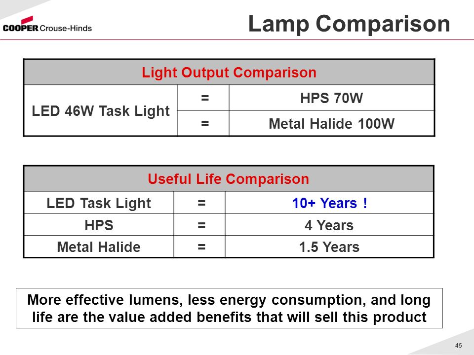 Light Output Comparison Useful Life Comparison