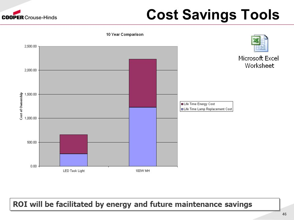 Cost Savings Tools ROI will be facilitated by energy and future maintenance savings