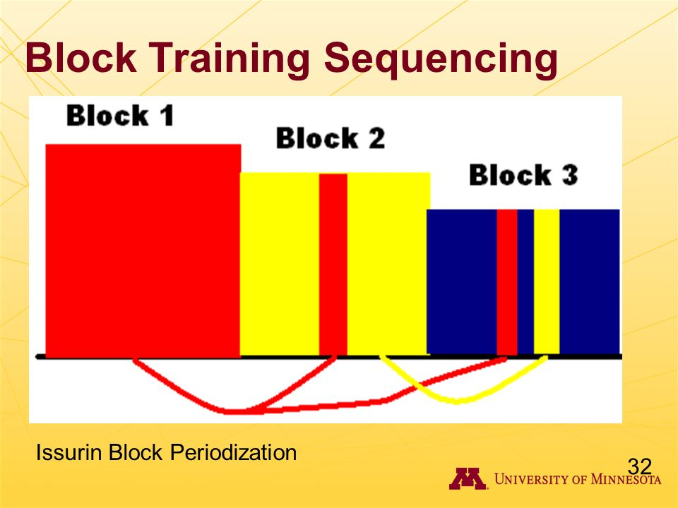 Block Training Sequencing