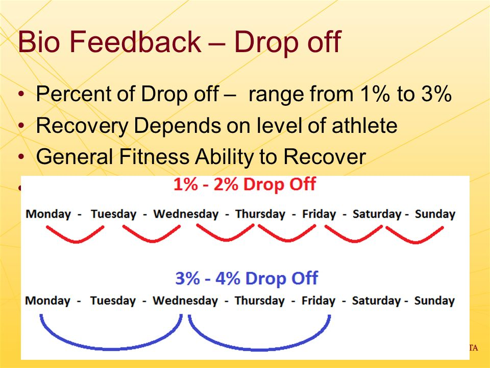 Bio Feedback – Drop off Percent of Drop off – range from 1% to 3%
