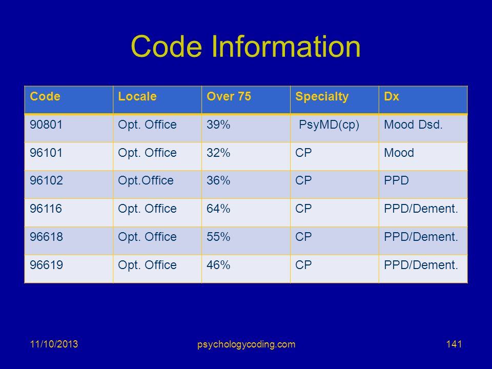 Code Information Code Locale Over 75 Specialty Dx 90801 Opt. Office