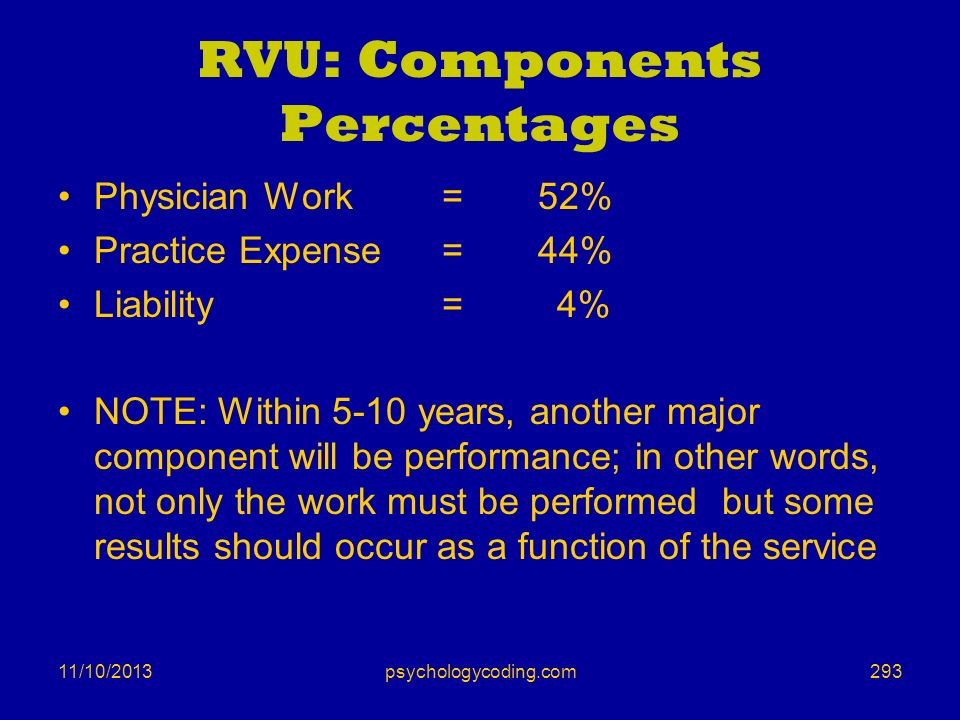 RVU: Components Percentages