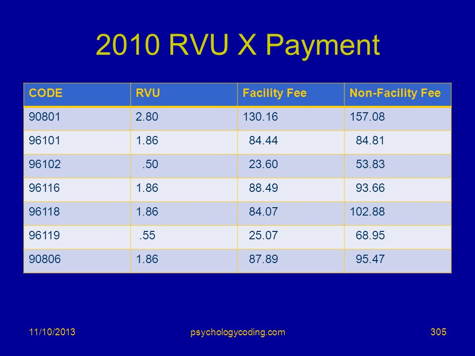 2010 RVU X Payment CODE RVU Facility Fee Non-Facility Fee