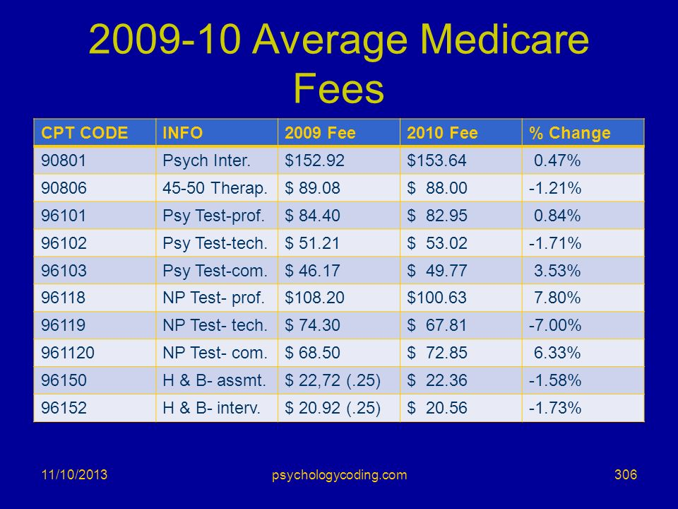 Average Medicare Fees