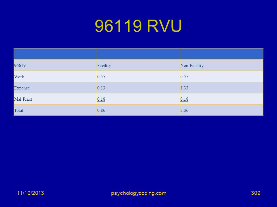 96119 RVU 3/25/2017 psychologycoding.com 96619 Facility Non-Facility
