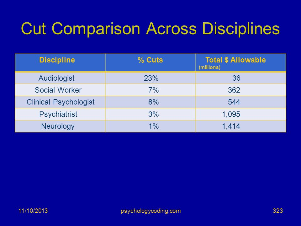 Cut Comparison Across Disciplines