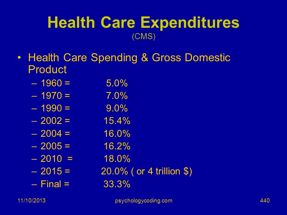 Health Care Expenditures (CMS)