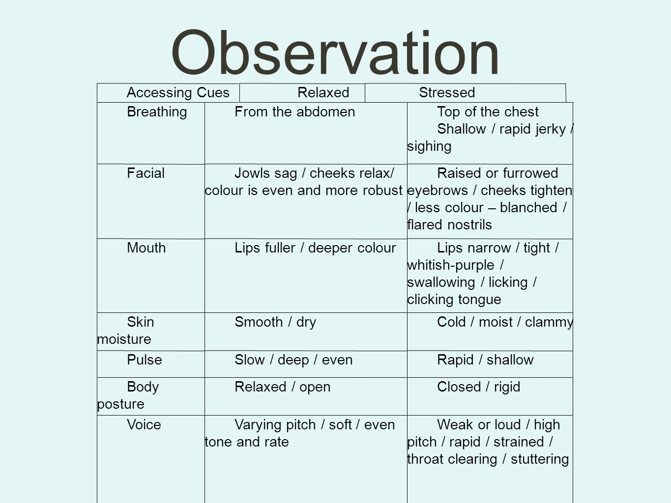 Observation Accessing Cues Relaxed Stressed Breathing From the abdomen