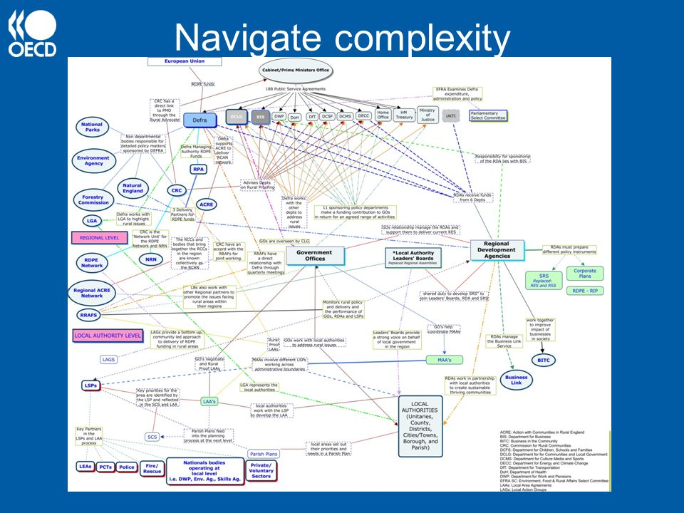 Navigate complexity