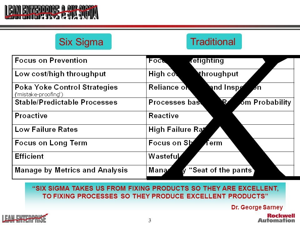 SIX SIGMA COMPARISON Six Sigma Traditional