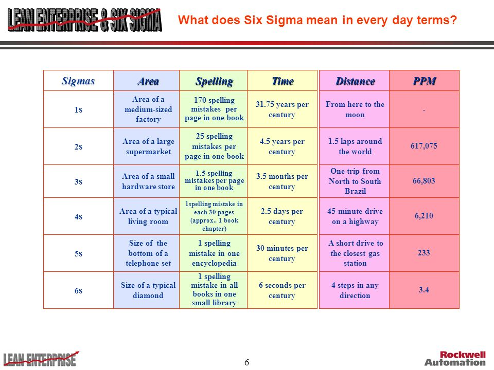 What does Six Sigma mean in every day terms