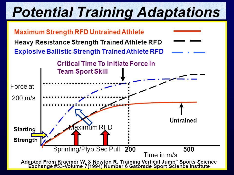 Potential Training Adaptations