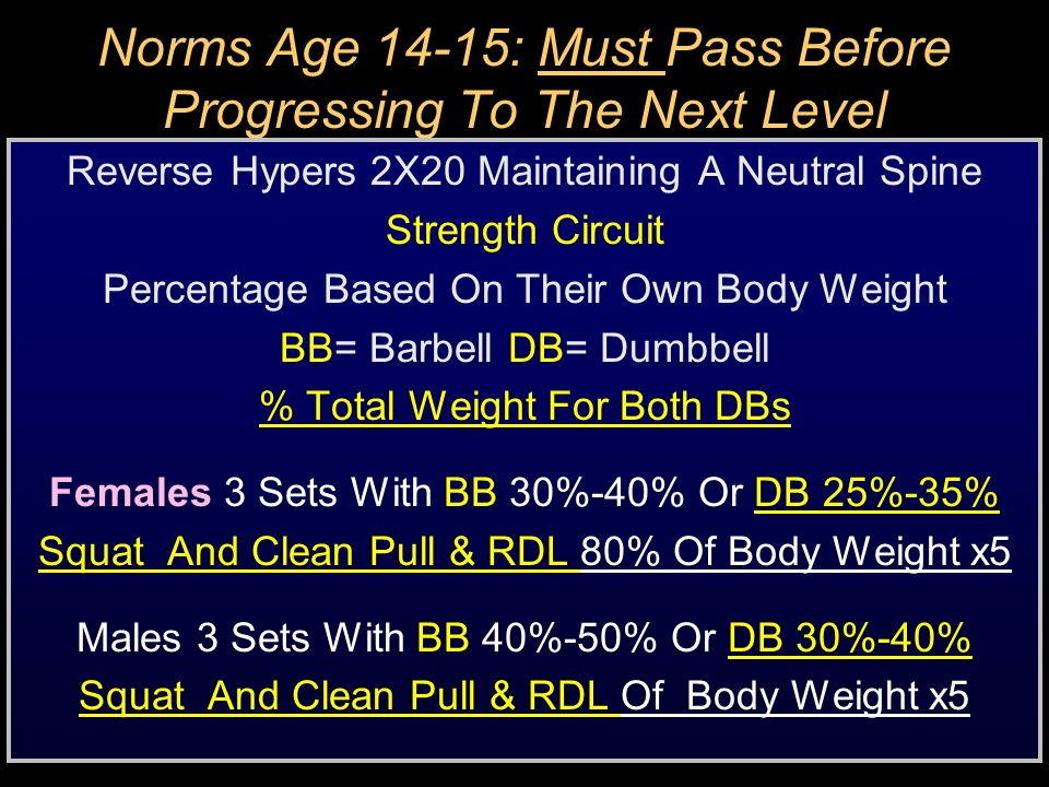 Norms Age 14-15: Must Pass Before Progressing To The Next Level