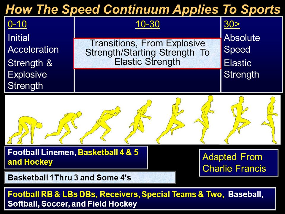How The Speed Continuum Applies To Sports