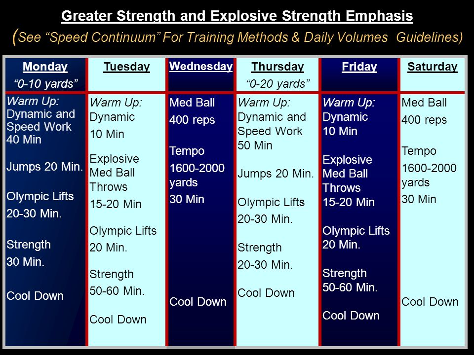 Greater Strength and Explosive Strength Emphasis (See Speed Continuum For Training Methods & Daily Volumes Guidelines)