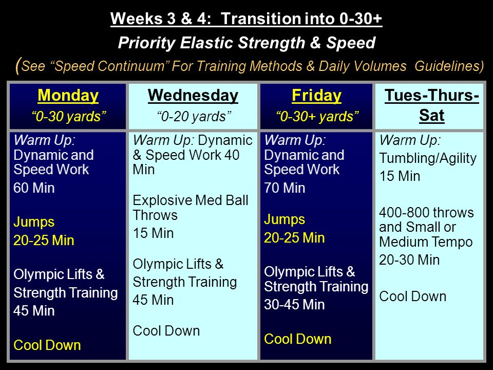 Weeks 3 & 4: Transition into 0-30+ Priority Elastic Strength & Speed (See Speed Continuum For Training Methods & Daily Volumes Guidelines)