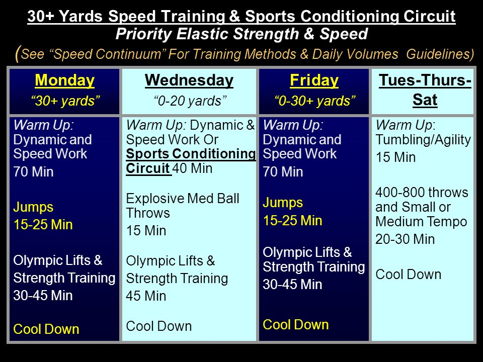30+ Yards Speed Training & Sports Conditioning Circuit Priority Elastic Strength & Speed (See Speed Continuum For Training Methods & Daily Volumes Guidelines)