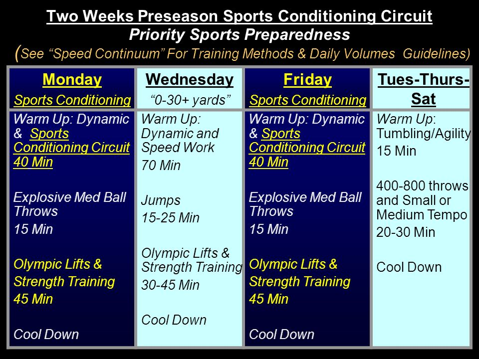 Two Weeks Preseason Sports Conditioning Circuit Priority Sports Preparedness (See Speed Continuum For Training Methods & Daily Volumes Guidelines)