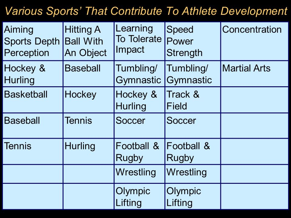 Various Sports' That Contribute To Athlete Development