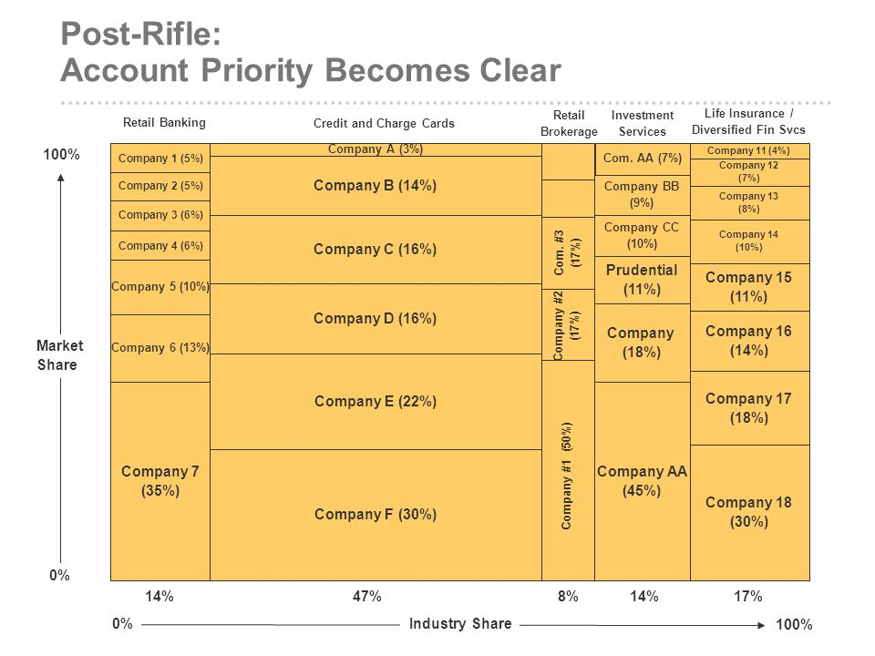 Post-Rifle: Account Priority Becomes Clear
