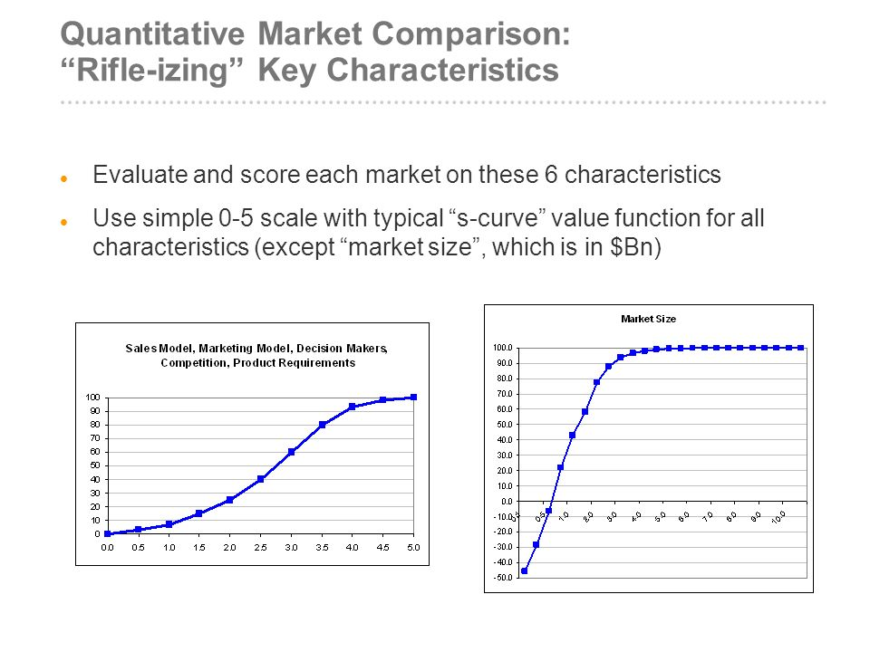 Quantitative Market Comparison: Rifle-izing Key Characteristics