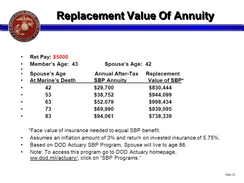 Replacement Value Of Annuity