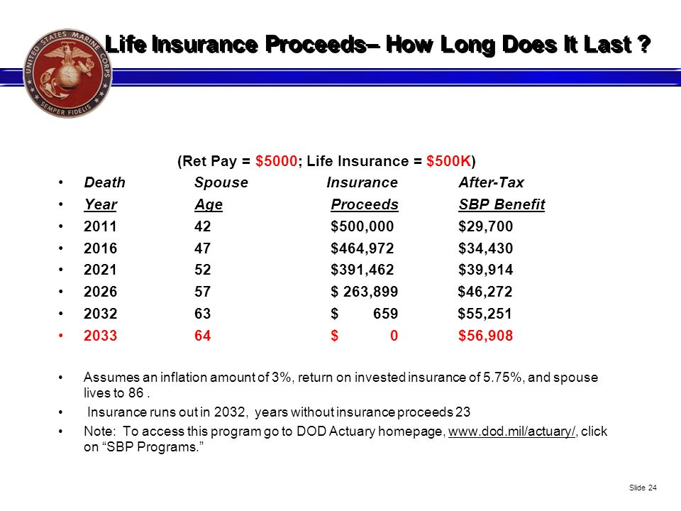 Life Insurance Proceeds– How Long Does It Last