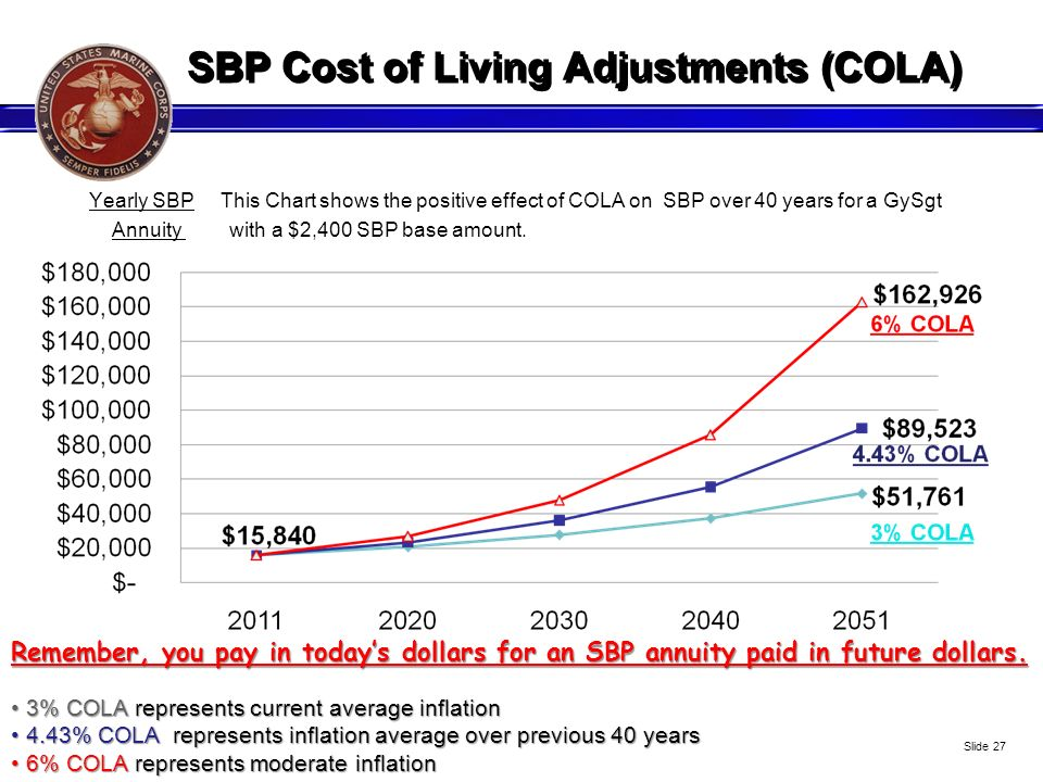 SBP Cost of Living Adjustments (COLA)