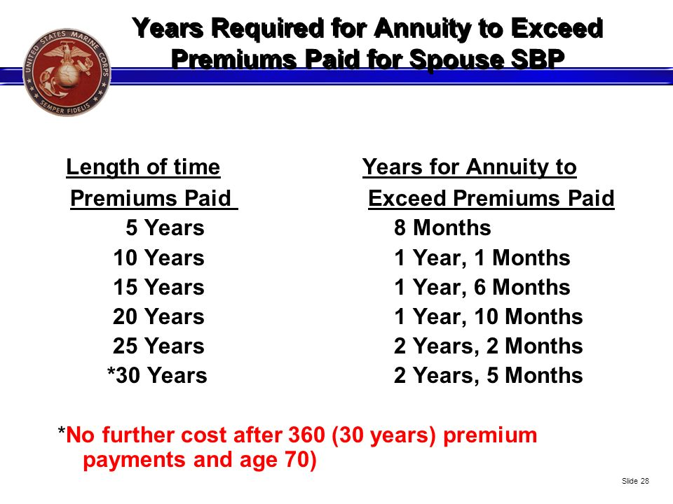 Years Required for Annuity to Exceed Premiums Paid for Spouse SBP
