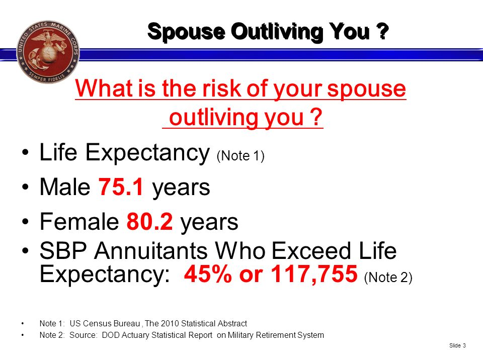 What is the risk of your spouse outliving you