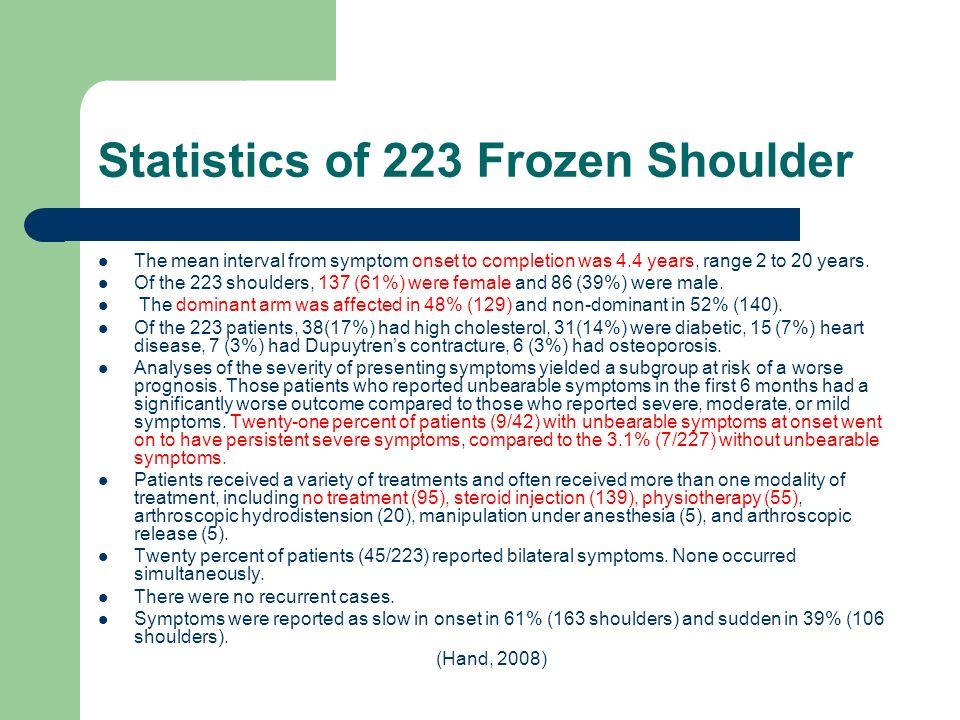 Statistics of 223 Frozen Shoulder