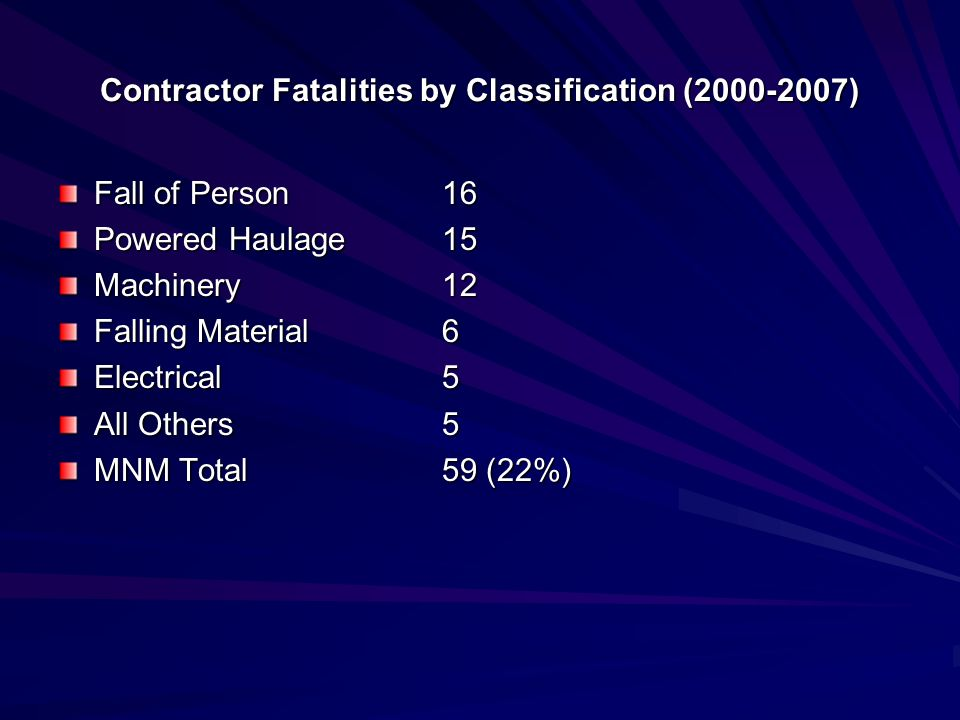 Contractor Fatalities by Classification (2000-2007)
