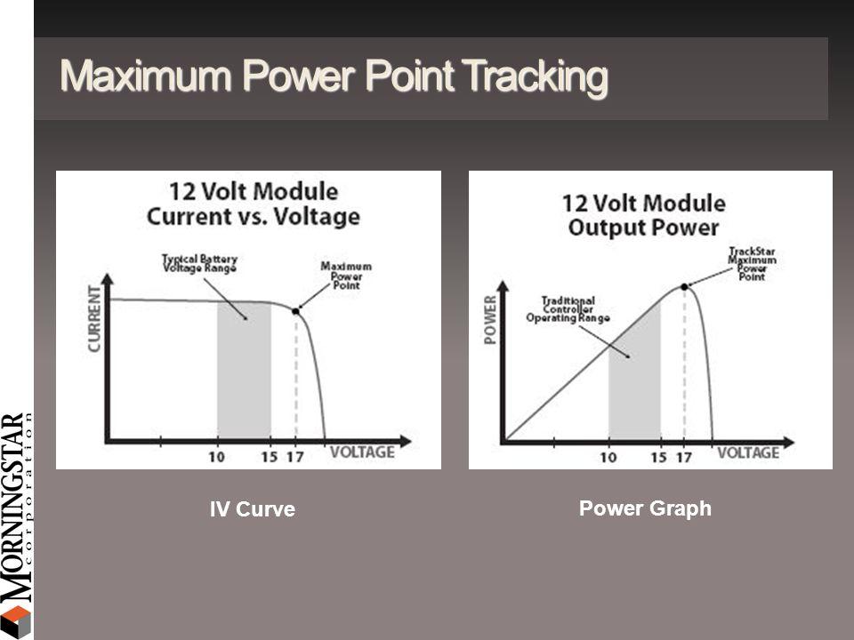 Maximum Power Point Tracking