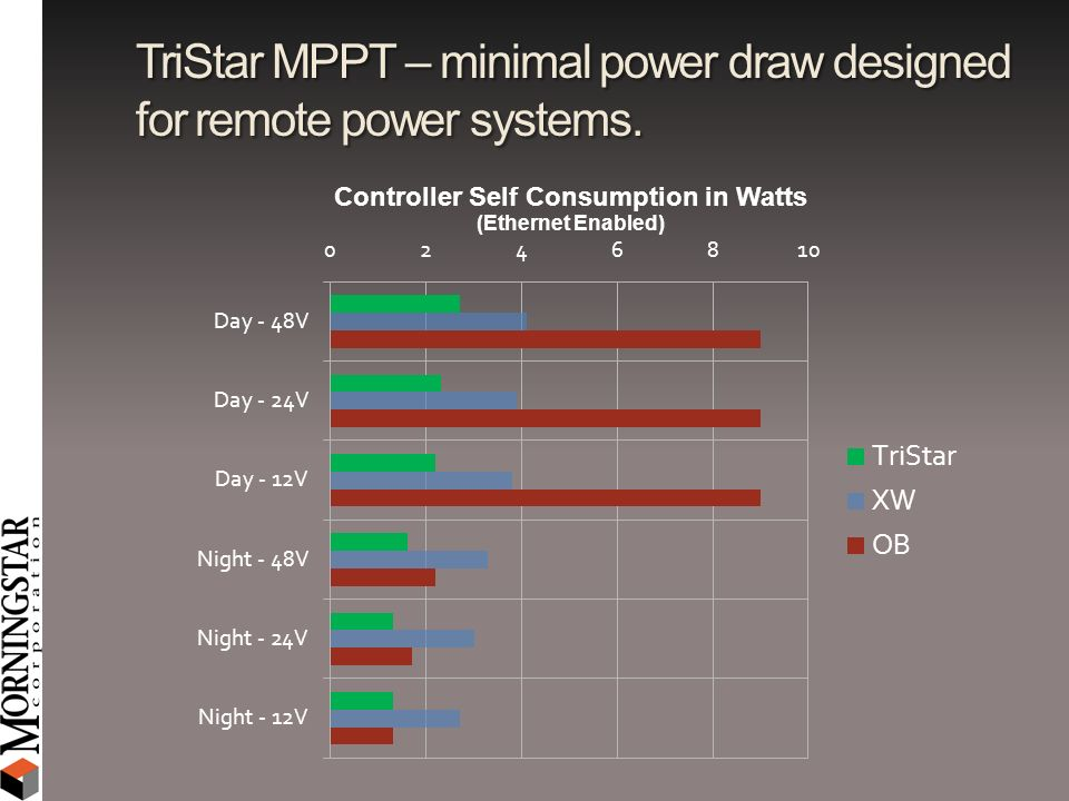 TriStar MPPT – minimal power draw designed for remote power systems.