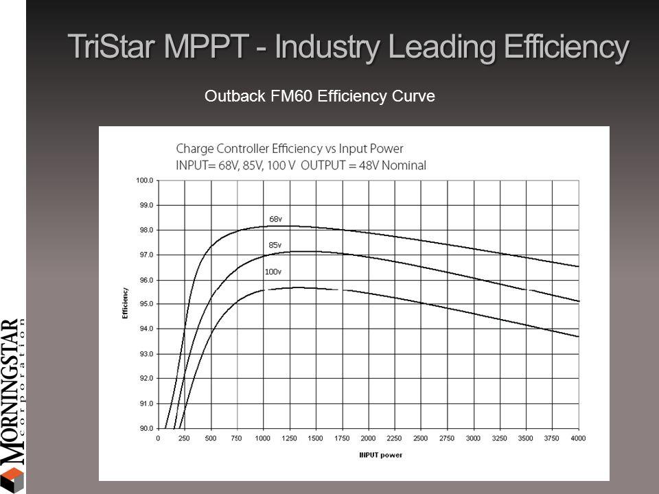 TriStar MPPT - Industry Leading Efficiency