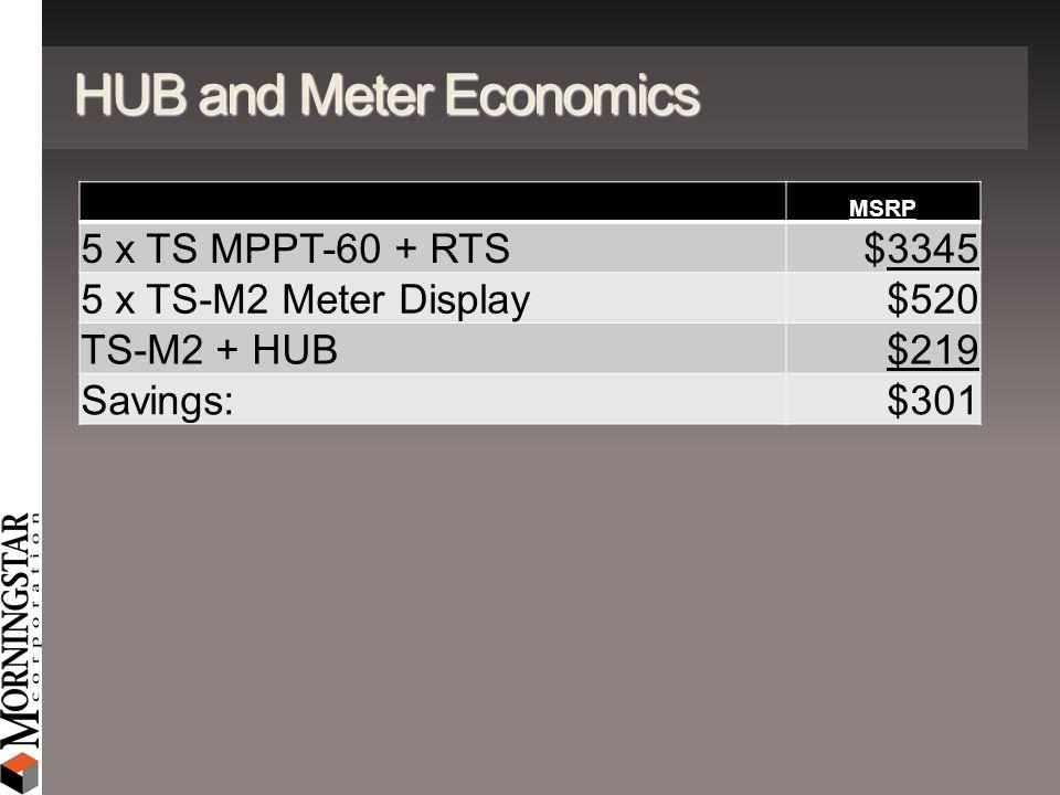 HUB and Meter Economics