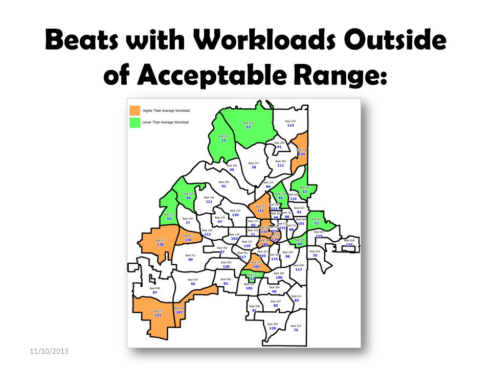 Beats with Workloads Outside of Acceptable Range:
