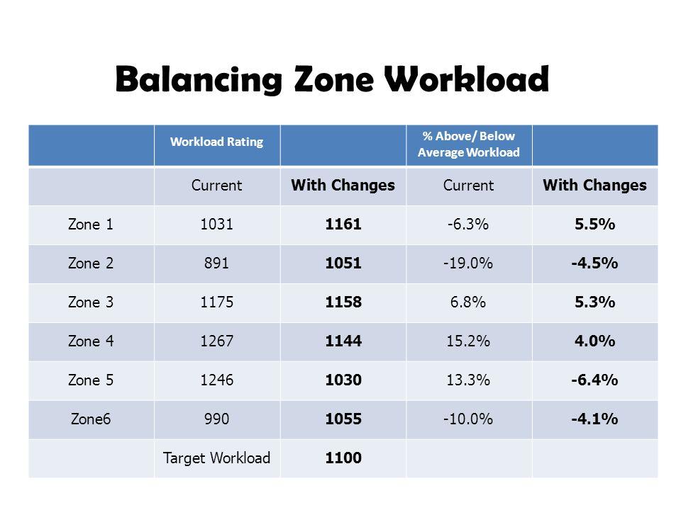 % Above/ Below Average Workload