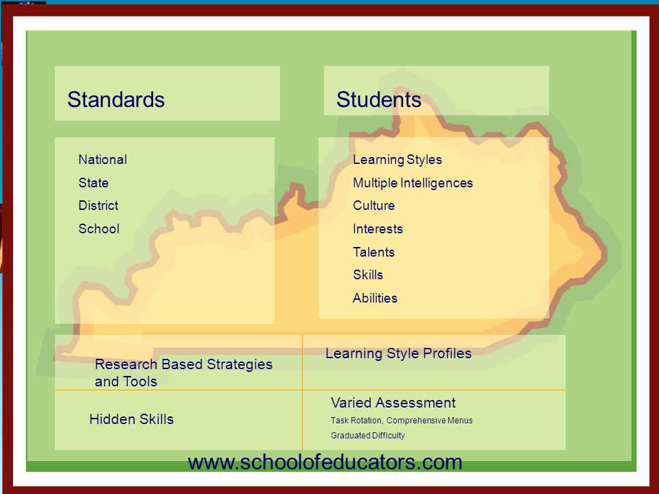 Standards Students www.schoolofeducators.com Learning Style Profiles