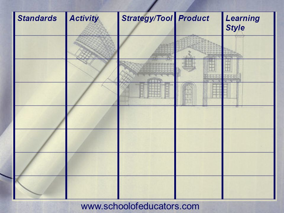 www.schoolofeducators.com Standards Activity Strategy/Tool Product