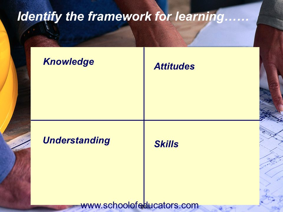 Identify the framework for learning……