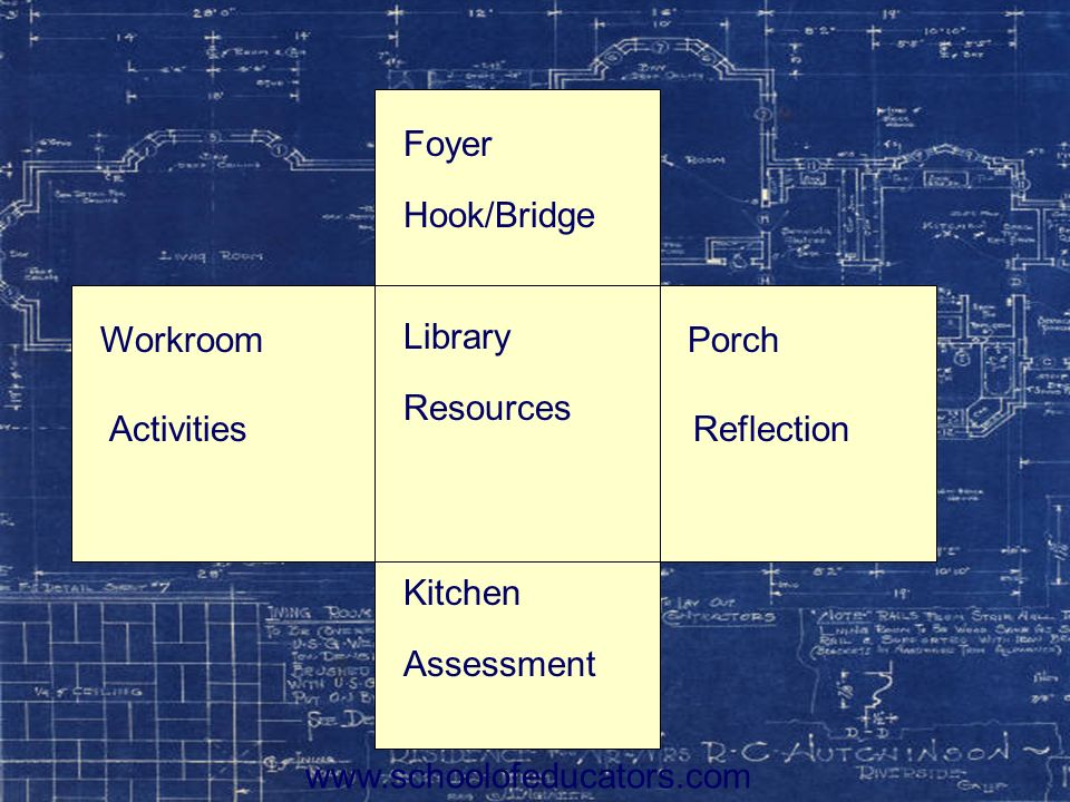 Foyer Library. Kitchen. Hook/Bridge. Resources. Assessment. Workroom Porch.