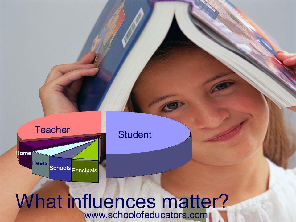 What influences matter