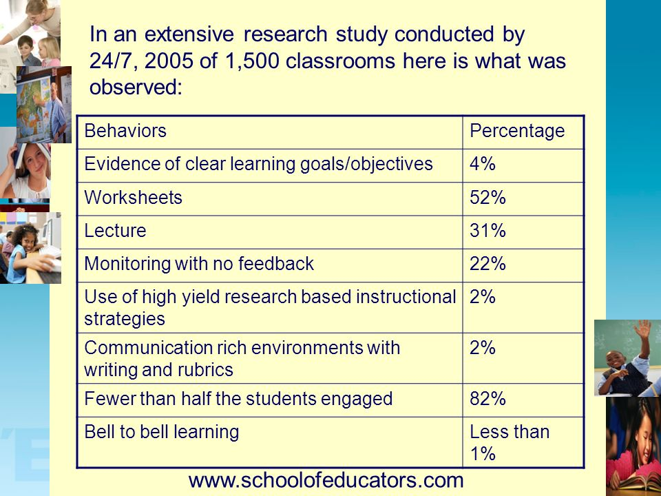 In an extensive research study conducted by 24/7, 2005 of 1,500 classrooms here is what was observed: