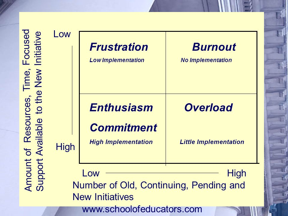 Frustration Burnout Enthusiasm Overload Commitment Low