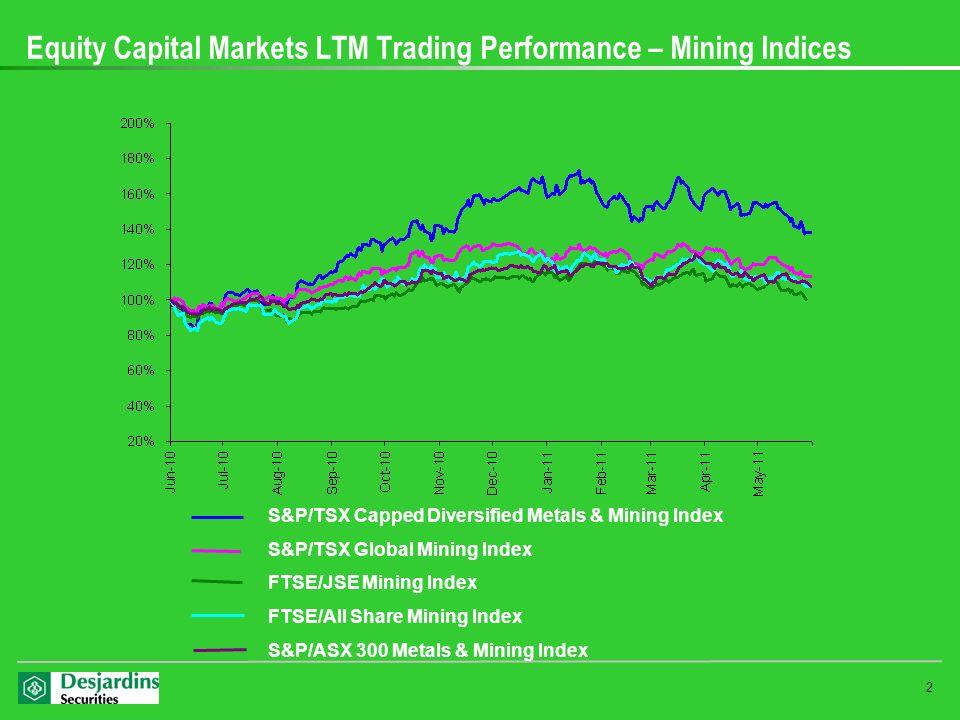 Equity Capital Markets LTM Trading Performance – Mining Indices