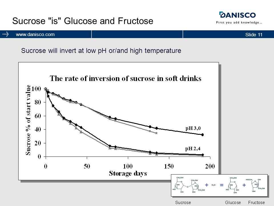 Sucrose is Glucose and Fructose